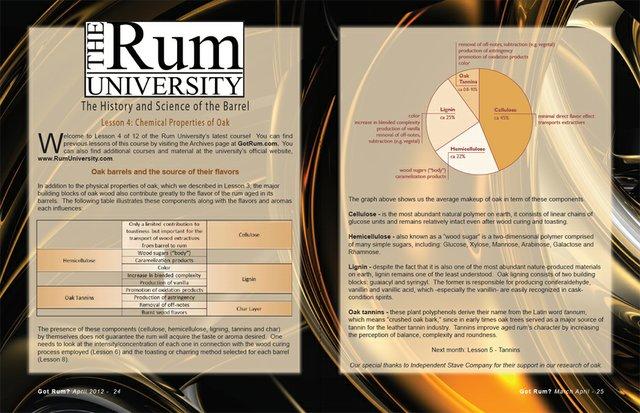 Lesson 4 of Rum University