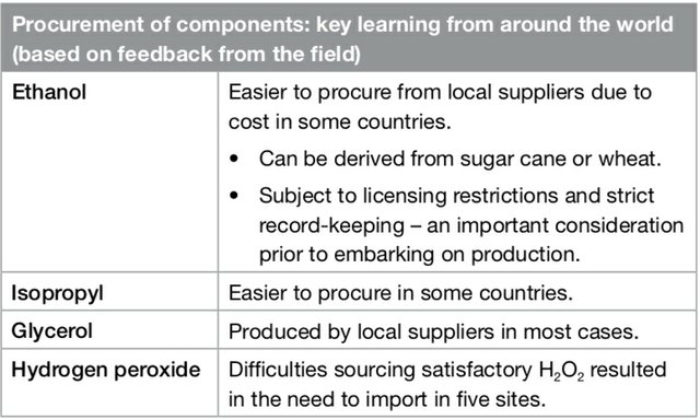 Procurement of components