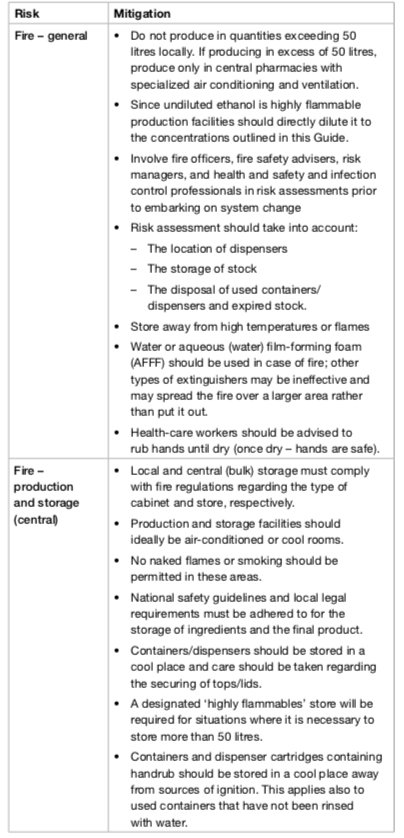 Summary table of risks