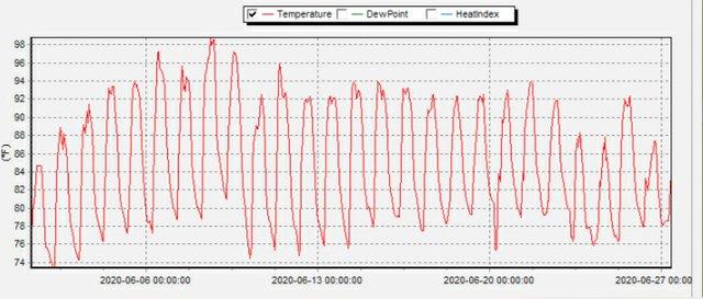 Temperature in June