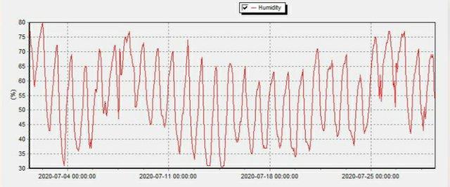 July 2020 Humidity