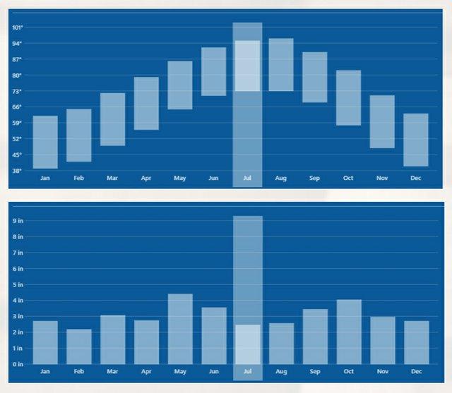 July 2020 graph