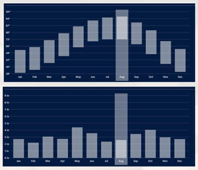 Graph of Rum Aging