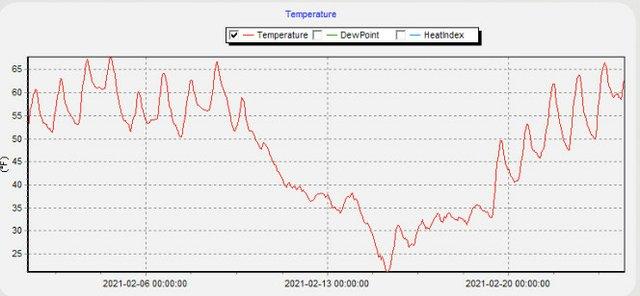February temperature