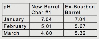 ph level in ex bourbon barrels