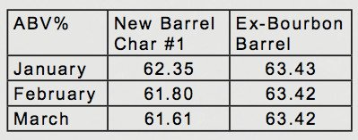 ABV% in ex-bourbon barrels