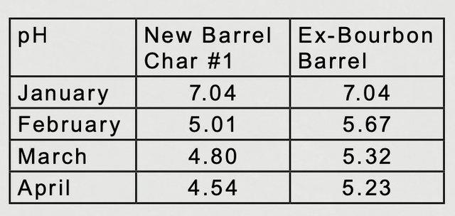 pH level Ex bourbon barrel April