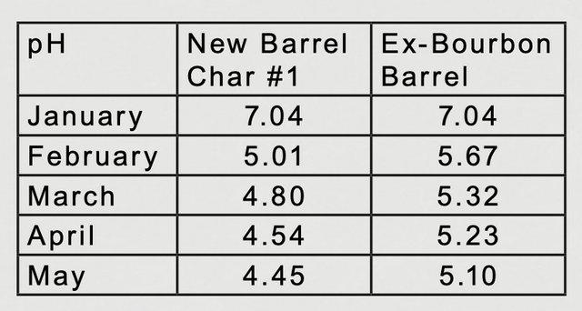 April Ex-Bourbon Barrel