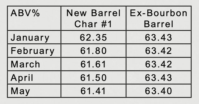 ABV Readings in Ex-Bourbon Barrel
