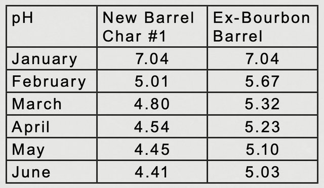 Reading for Ex Bourbon Barrel in May