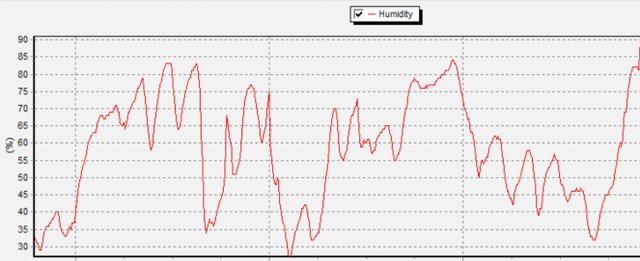 Humidity for June