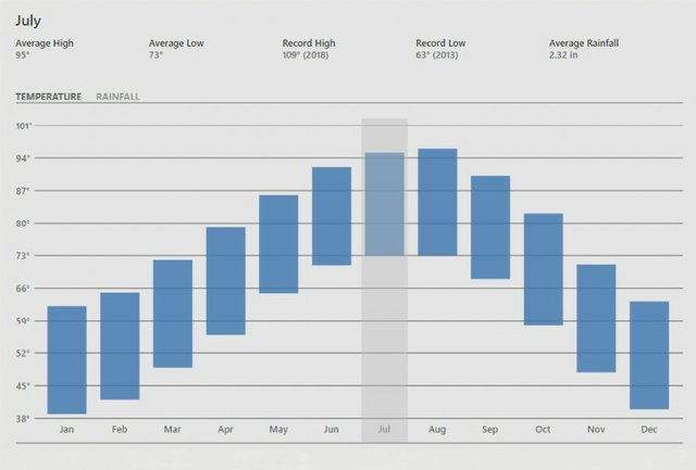 Maturation and Evaporation graph for June