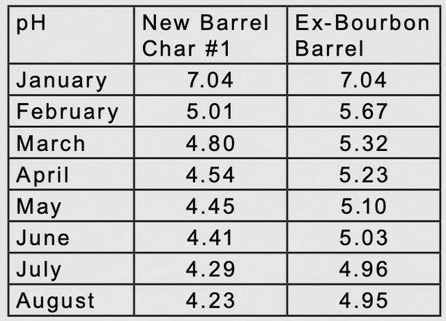ph readings in ex-bourbon barrel for July