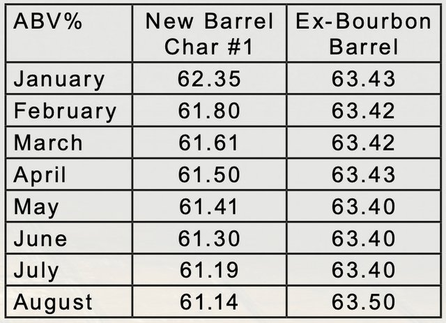 ABV reading in ex-bourbon barrel for July