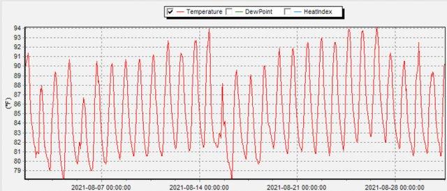 August Temperature